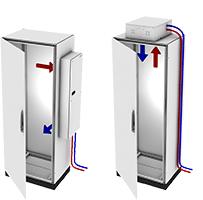 Darstellung einer typischen Luftführung in einem Schaltschrank mittels Wärmetauschern, hier im Beispiel eines Luft/Wasser-Wärmetauschers.